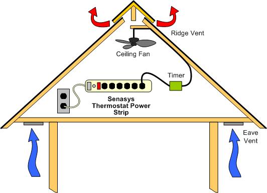 thermostat limit switches  senasys  part 3